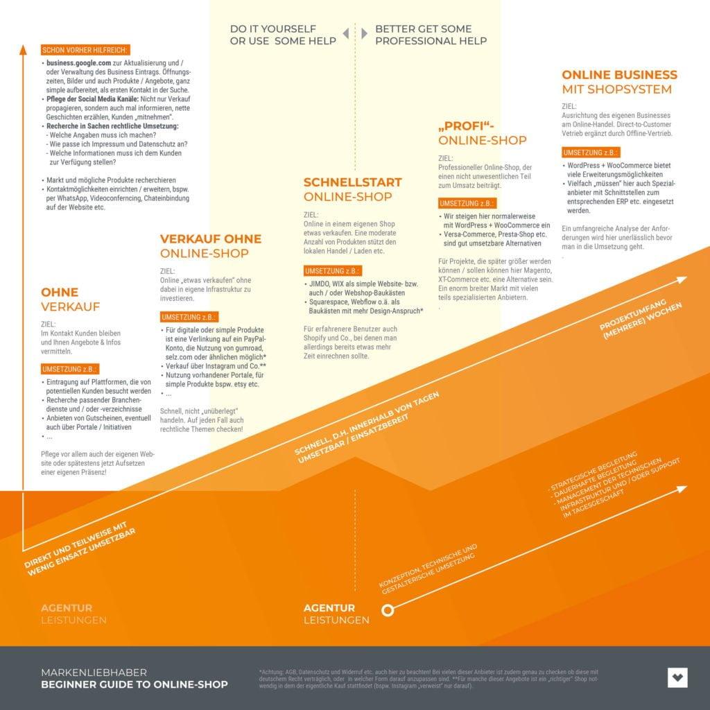 Markenliebhaber Quickguide Uebersicht Onlineverkauf